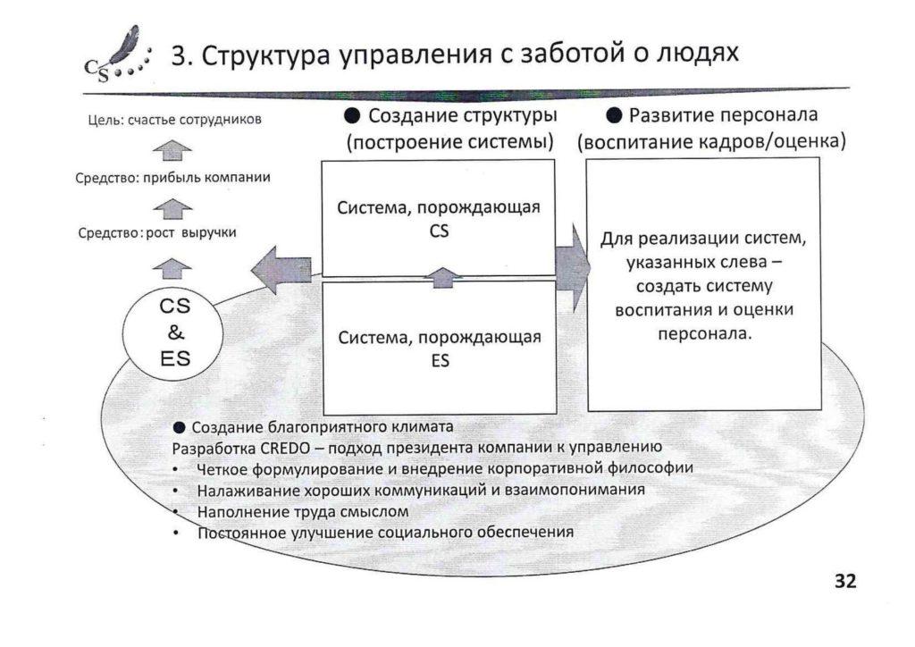 Структура управления с заботой о людях