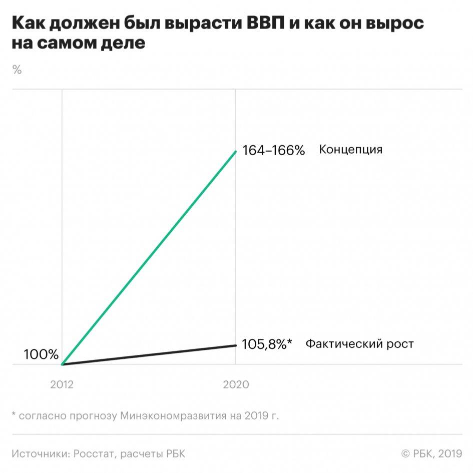 Концепция роста ВВП с 2012 по 2020 год