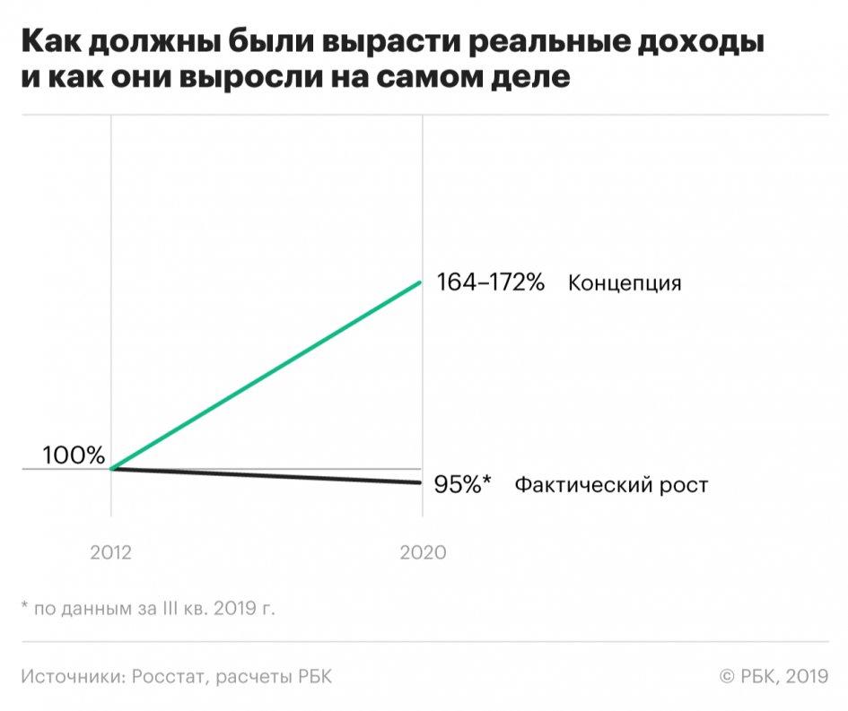 Концепция роста реальных доходов